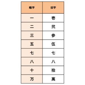 数字の旧字一覧表